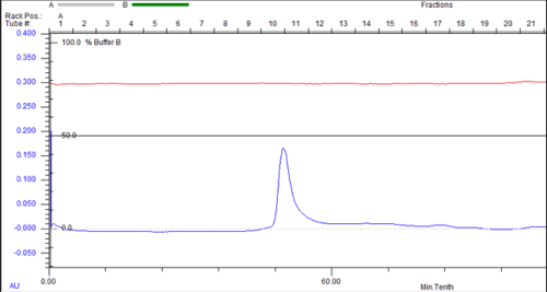 chromatogram size exclusion