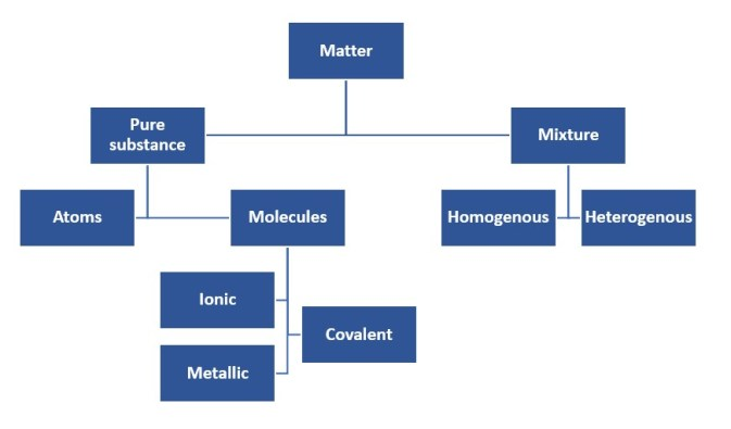 chemistry classification of matter