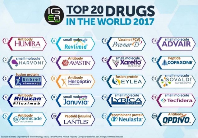 top 20 drugs of 2017 classified by type