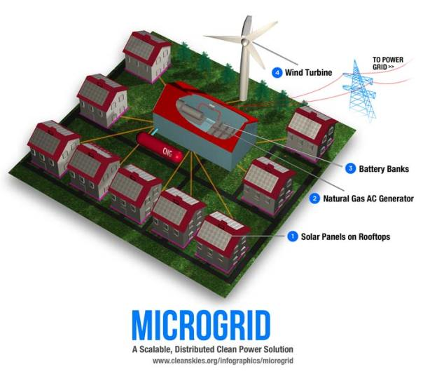 microgrid scalable