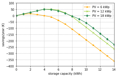 Yearly savings for different storage and PV capacities based on the yearly electricity costs without storage. The scenario without PV system is not shown because it does not add any value to the analysis as there are no savings generated.