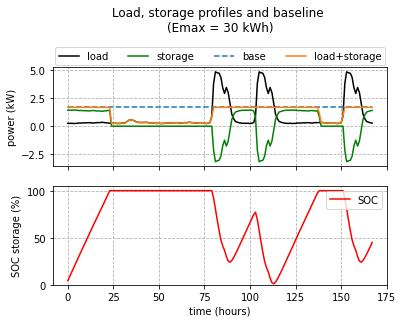 A screenshot of Python showing the time domain plot showing the load, storage and baseline