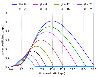 Power coefficient as a function of the tip-speed ratio for different pitch angles doubly-fed induction generator