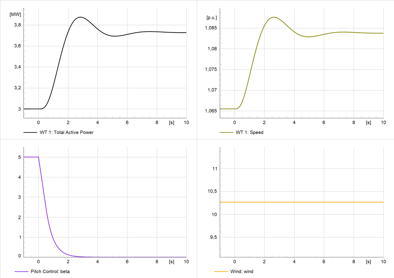Results of study case 05 - active power reserve by pitch angle offset doubly-fed induction generator