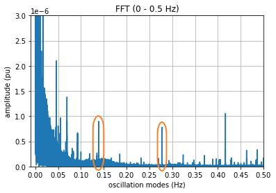 FFT results - inter-area oscillation analysis 0 - 0.5 Hz