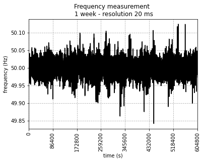 Time domain plot of the frequency measurement