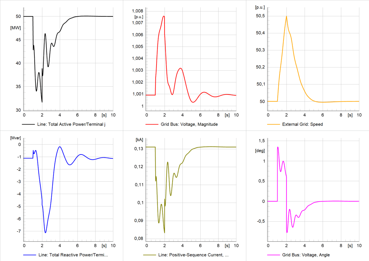 Simulation results of study case 2 at PoC – active/reactive power and current (contribution from the unit); voltage magnitude, voltage angle, and speed (frequency) at the PoC RoCoF