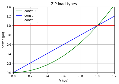 Voltage dependency of the three ZIP load types:  Z/I/P = const. impedance/current/power