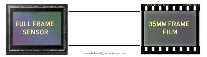 full frame sensor compared to 35mm frame film