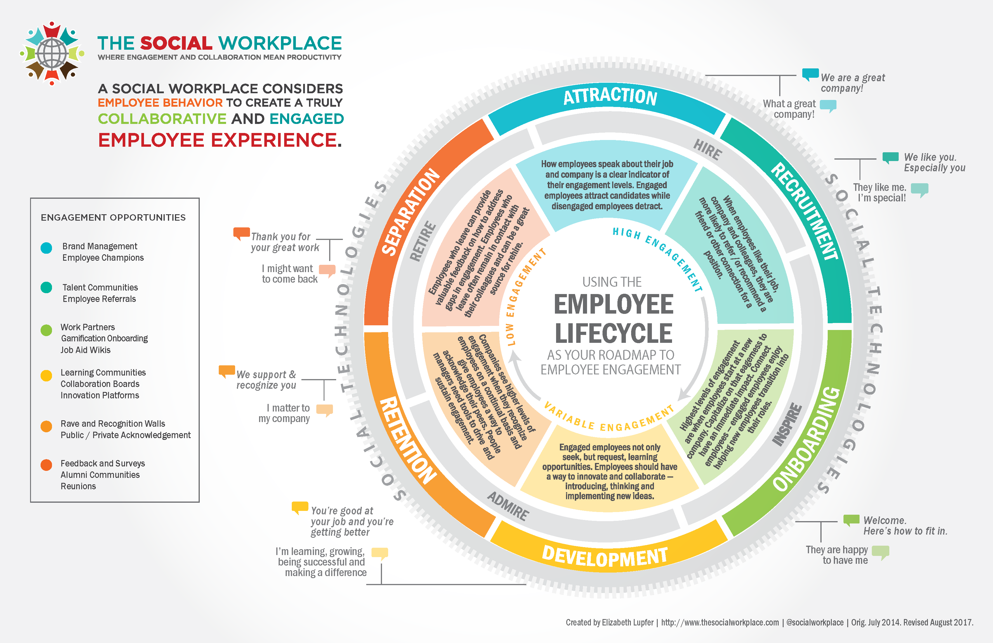 The Employee Lifecycle Is Your Roadmap To Building An Engaged Employee Experience The Social Workplace