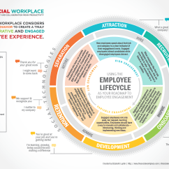 Employee Life Cycle Diagram Retort Stand And Clamp The Lifecycle Is Your Roadmap To Building An