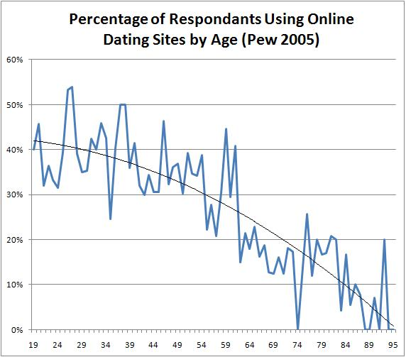 How Many College Students Use Online Dating