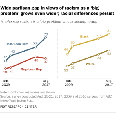 Overlapping Racial and Political Divisions between Black and White Americans, and Democrats and Republicans concerning the Problem of Racism in US Society