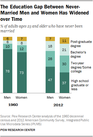 Pew Graph - Education