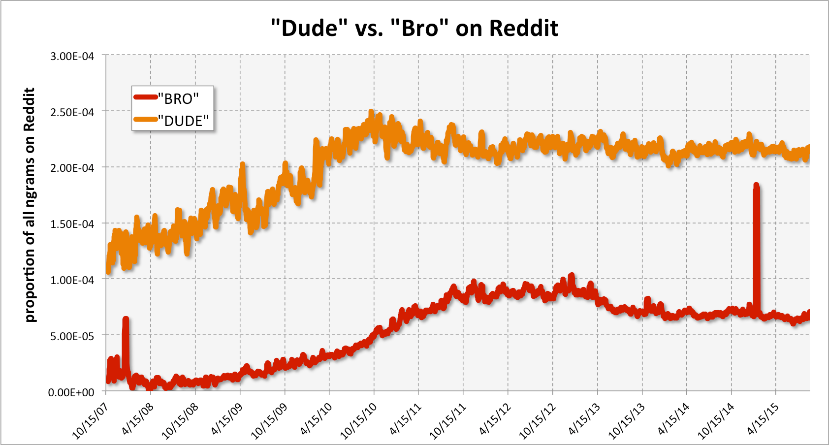 Dude vs. Bro