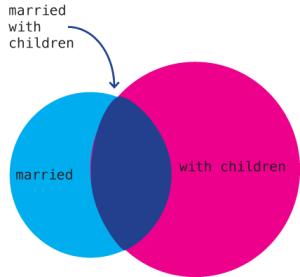 Graphic Sociology