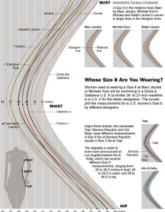 Women   clothing size chart by brand also charts nothing is standard graphic sociology rh thesocietypages