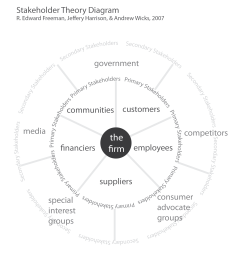 stakeholder theory diagram firm centric based on r edward freeman [ 2448 x 2485 Pixel ]