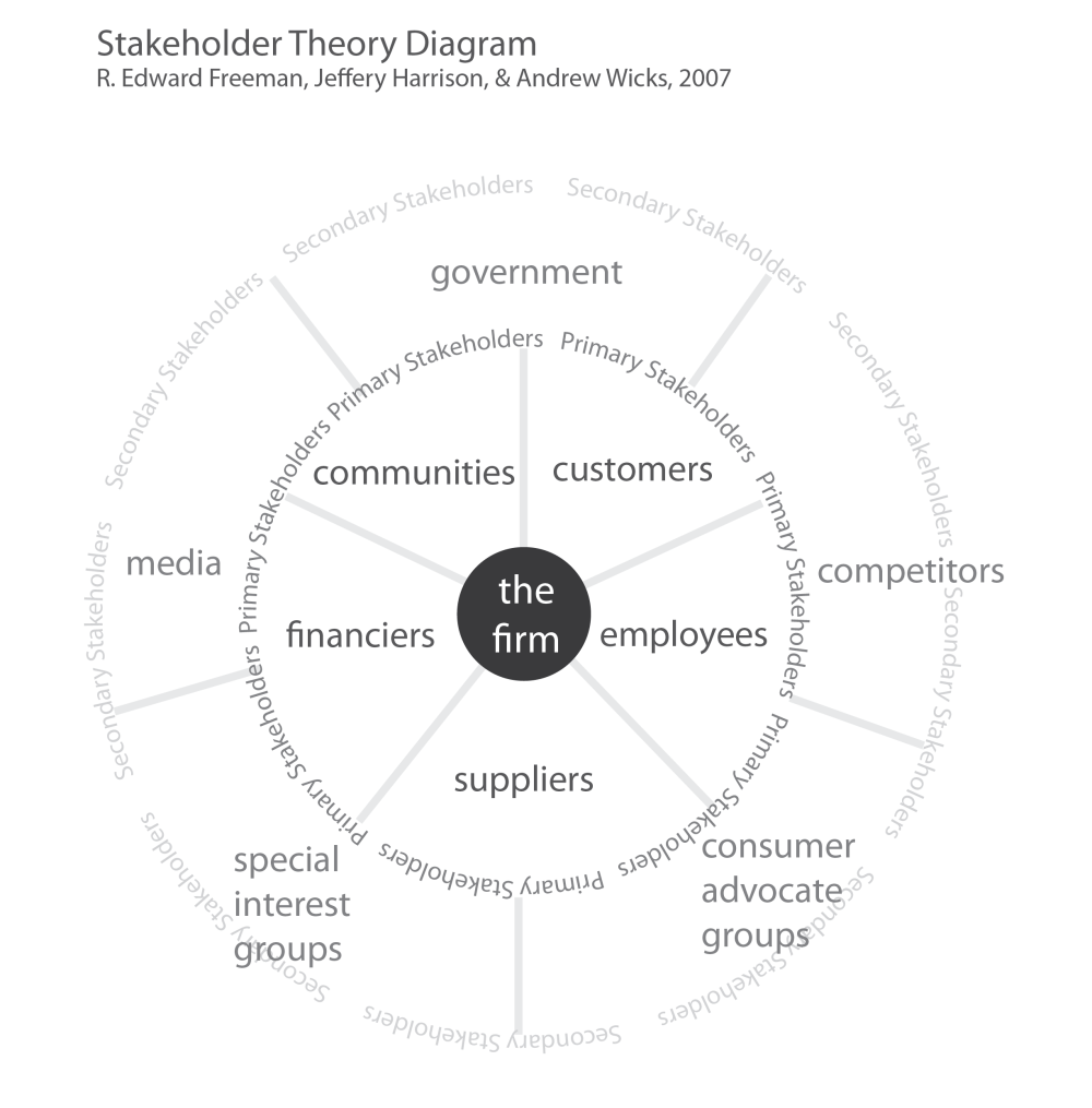 medium resolution of stakeholder theory diagram firm centric based on r edward freeman