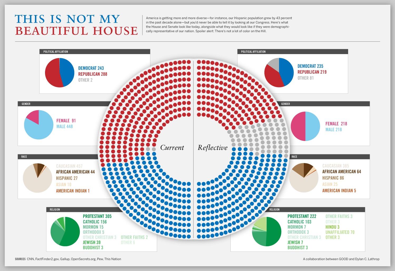 Political Charts Statistics
