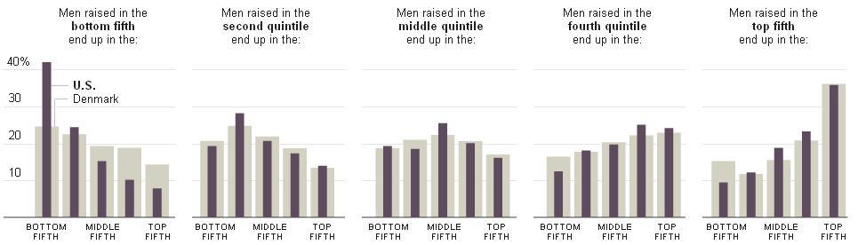 Fifths of U.S. vs. Danish socioeconomic