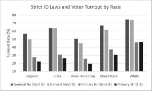 Strict Voter Identification Laws Advantage Whites—And Skew