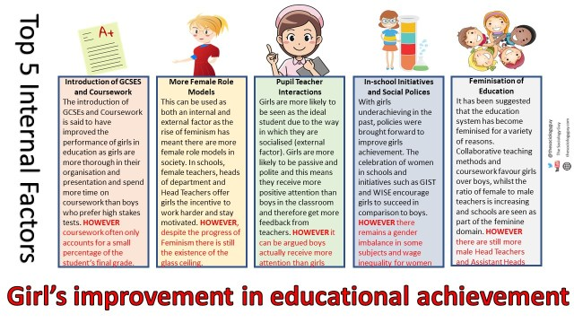 Top 5 Reasons for girl's improvements in educational achievement internal
