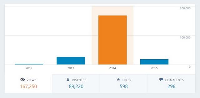 2014 total blog views