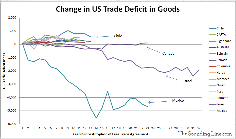 https://i0.wp.com/thesoundingline.com/wp-content/uploads/2017/02/Change-in-US-Trade-Deficit-With-Free-Trade-Partners.jpg