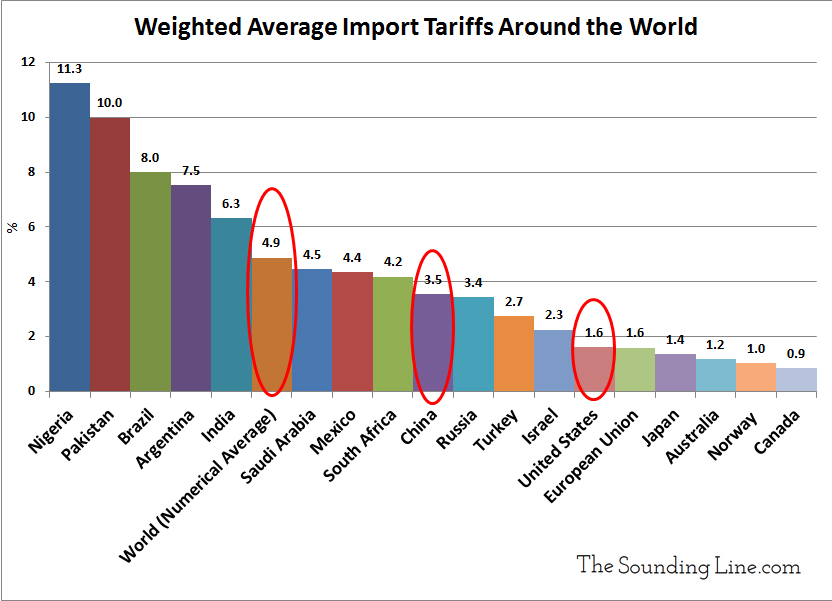 https://i0.wp.com/thesoundingline.com/wp-content/uploads/2018/03/Weighted-Average-Import-Tariffs-Around-the-World-2016-web.jpg