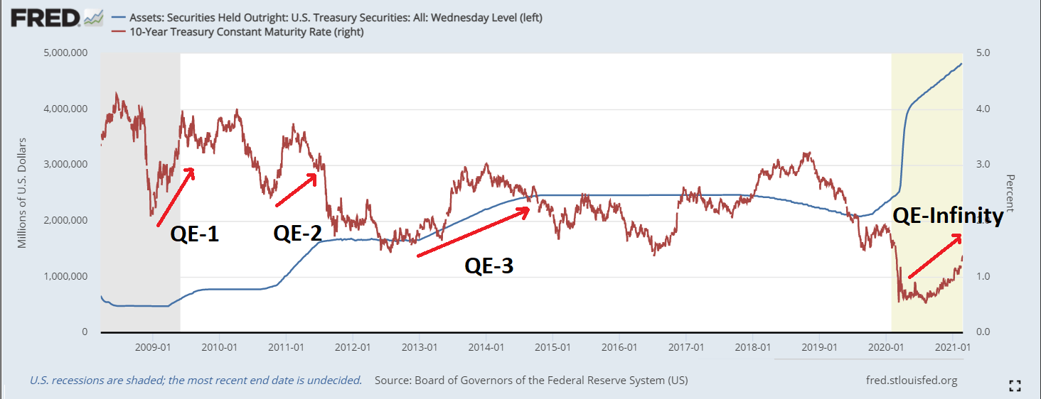 QE Followed By More QE Has Failed To Produce The Desired Growth