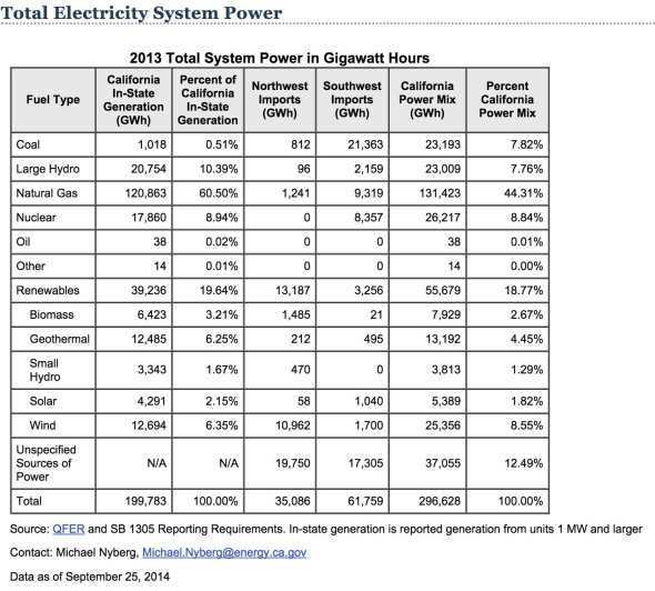 ElectricityCA