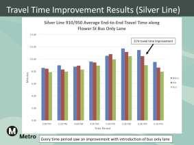 SilverTravelTime