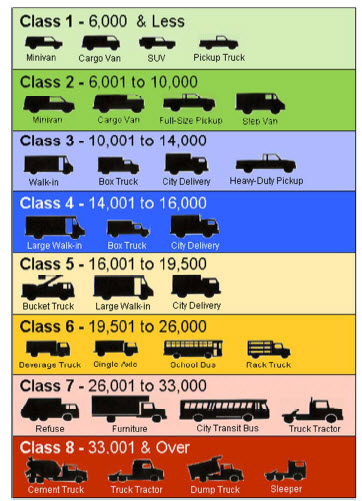 FHWA truck classifications