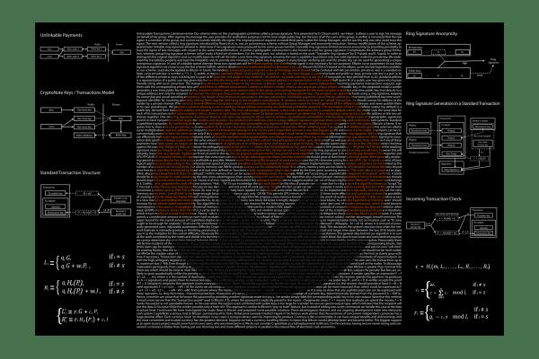 Monero XMR whitepaper aluminum art