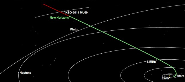 New Horizons path out through the Kuiper Belt.