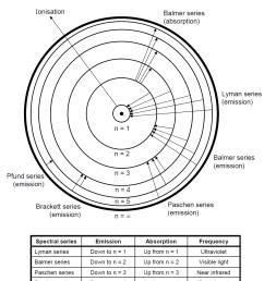 images of postulates of bohr s model of hydrogen atom [ 1022 x 1268 Pixel ]
