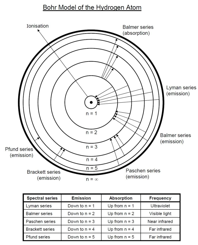 medium resolution of images of postulates of bohr s model of hydrogen atom