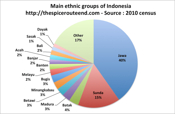 An Introduction To Indonesian Ethnic Groups And Languages