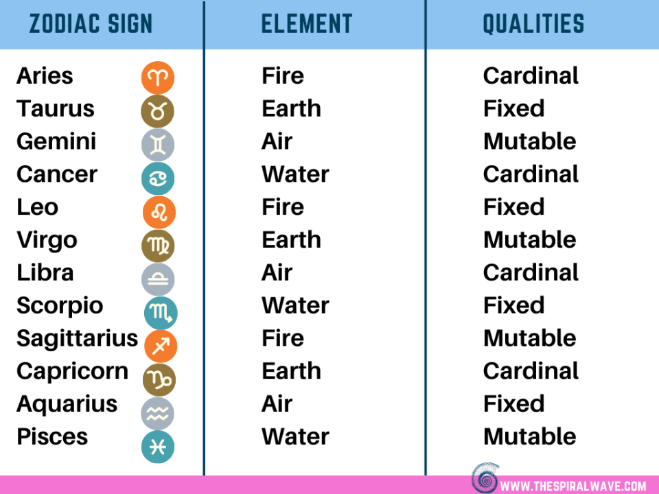 Fire sign mutable Duplicity and