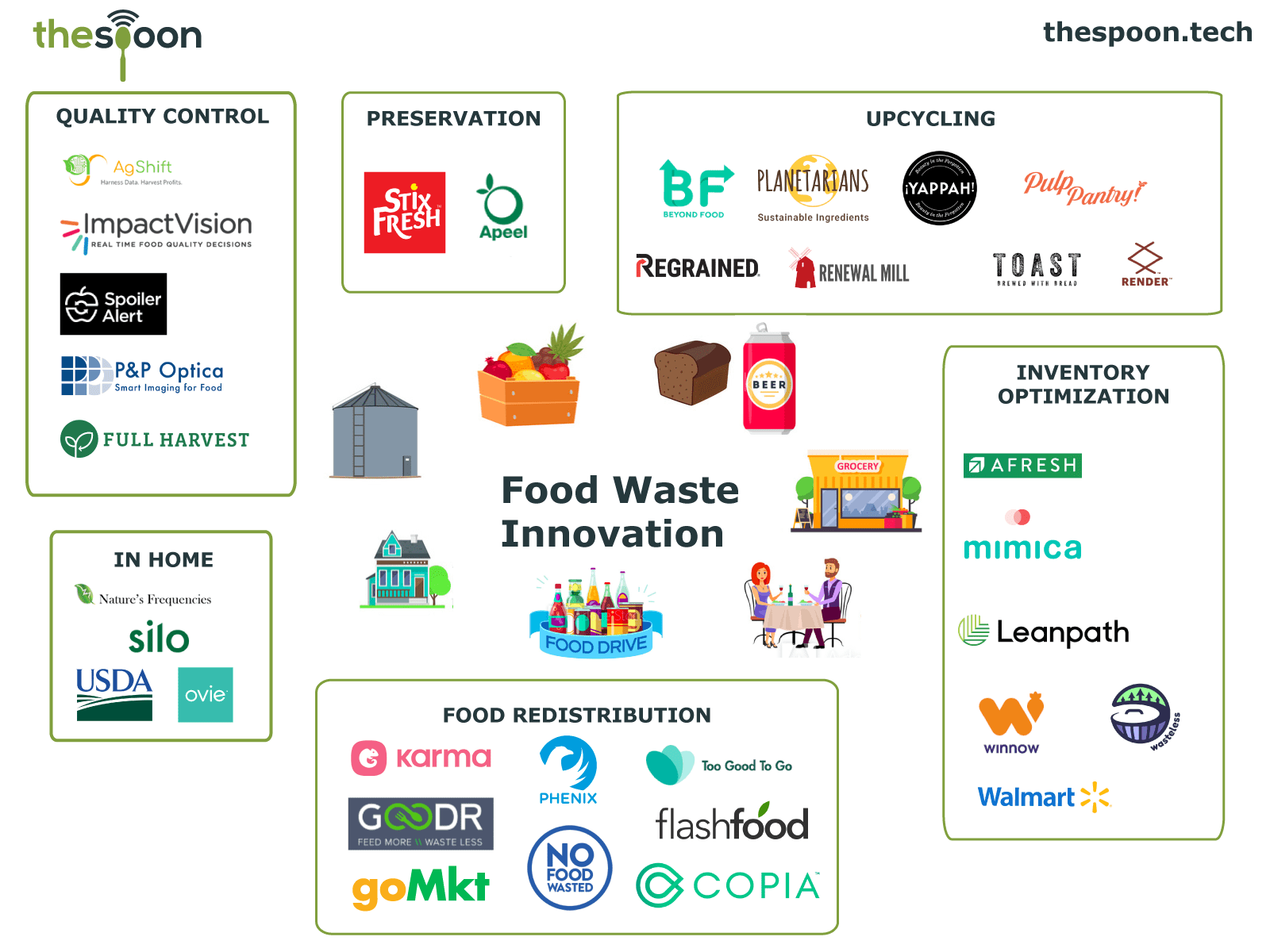 Market Map Food Waste Innovation In 2019