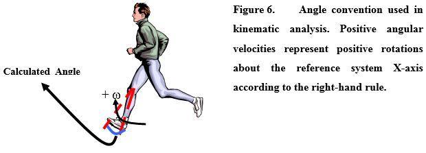 Figure six