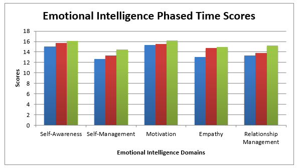 Emotional intelligence data demonstrating an increase of all scores for each domain over the testing period.