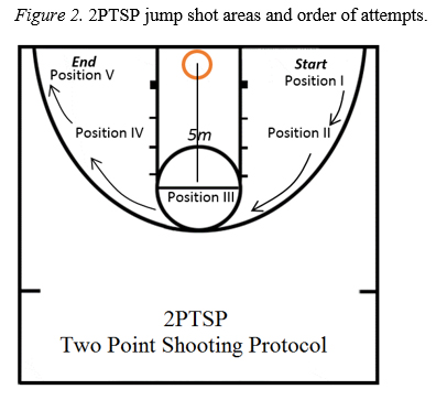 The Effect of Foot Placement on the Jump Shot Accuracy of NCAA