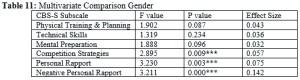 Multivariate Comparison Gender
