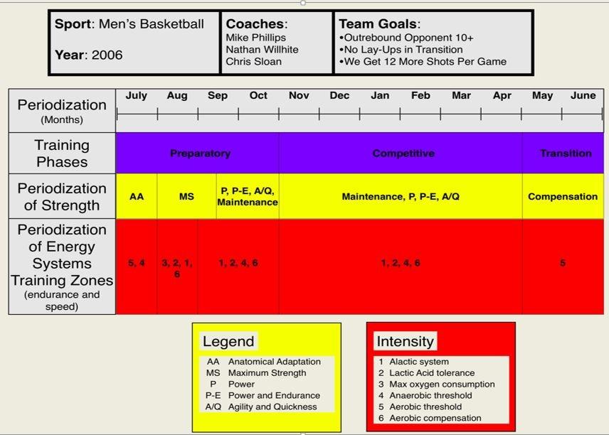 Figure 2 Mens College Basketball
