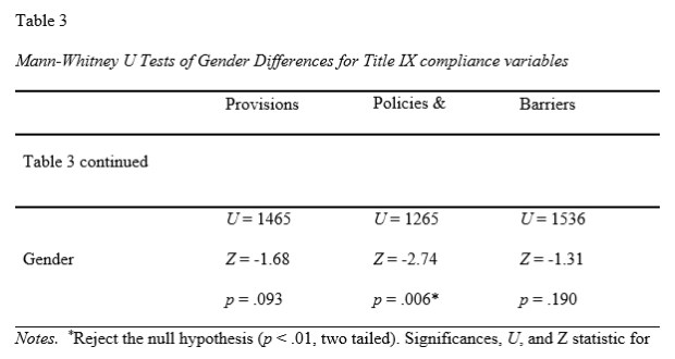 Gender Equity - Table 3