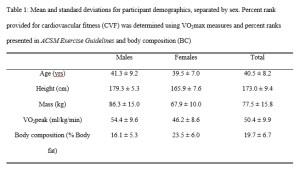 Comparison - Table 1