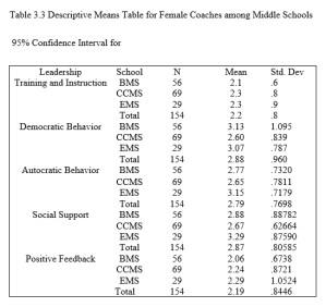 Female Coaches - Table 3