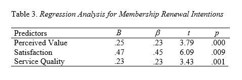 Table 3 - Loyalty in Fitness Clubs